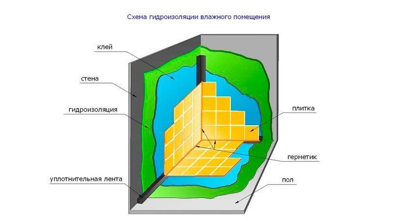 Как сделать гидроизоляцию ванной комнаты