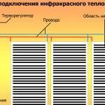 Схема инфракрасного пола