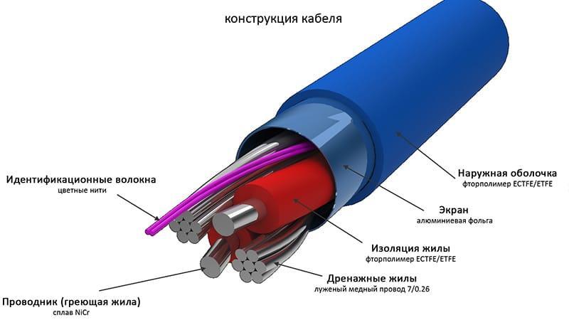 Кабельная электрическая система теплых полов
