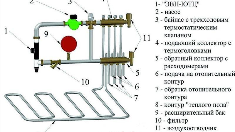 Водяной тёплый пол своими руками схема расчёт монтаж на втором этаже