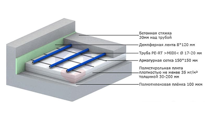 Технология укладки водяного пола