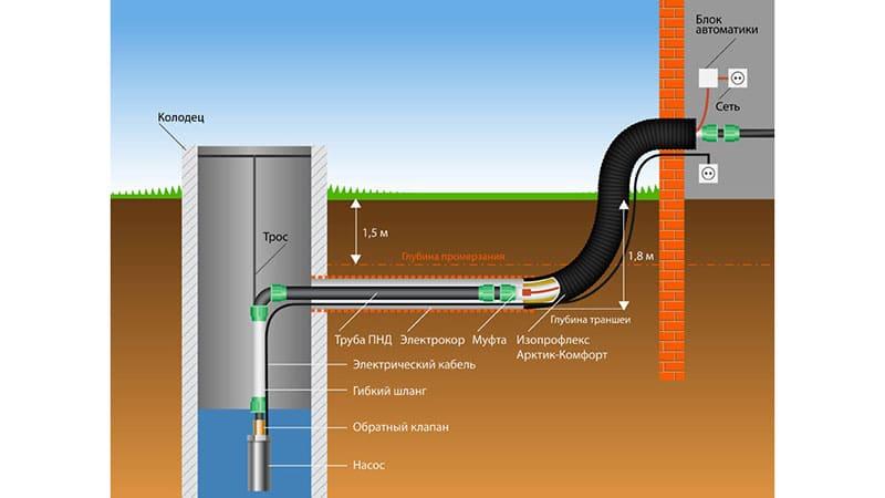 Водопровод с помощью колодца