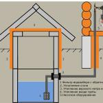 Варианты монтажа системы водопровода