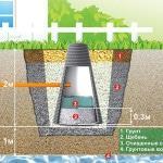Канализационные системы с очисткой