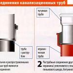 Монтаж водоснабжения и канализации