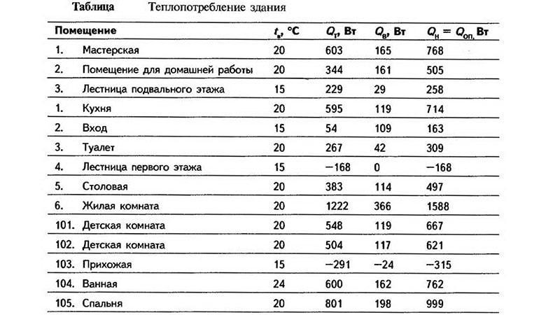 Расчет мощности водяного теплого пола на квадратный метр