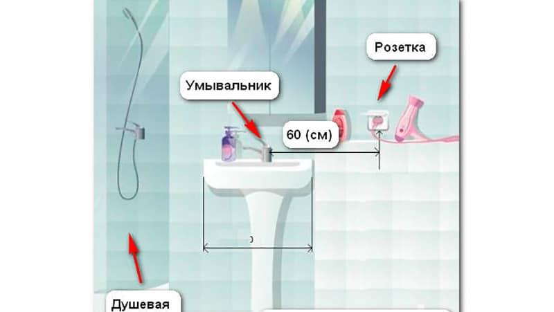 Как сделать розетку в ванной комнате