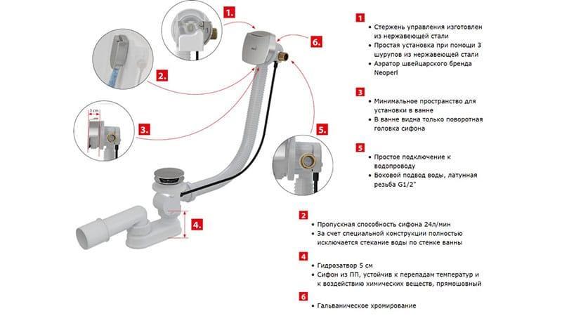 Общее устройство слива для ванны