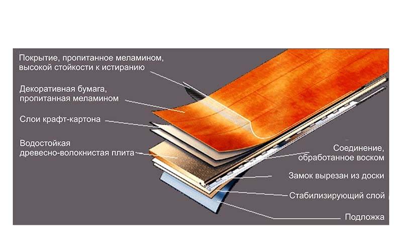 Схема влагостойкого ламината