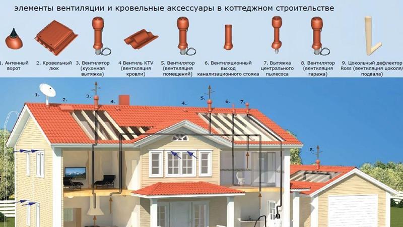 Системы вентиляции при монтаже сточных труб