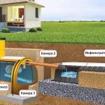 Что такое фановый стояк канализации