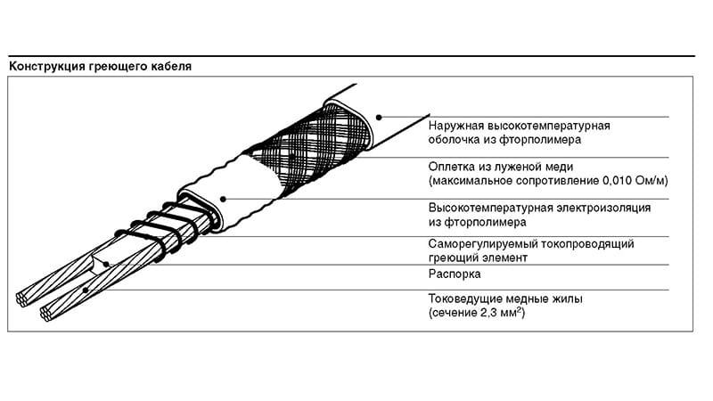 Греющий провод для трубопровода