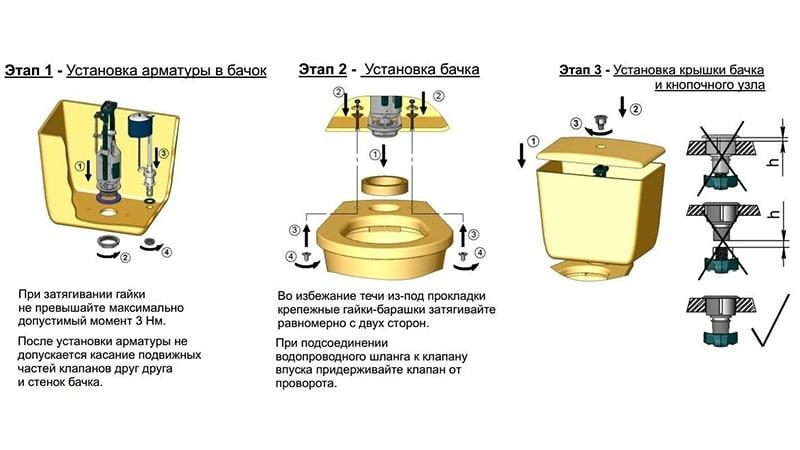 Особенности установки смывного бачка