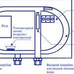 Схема устройства проточного бойлера