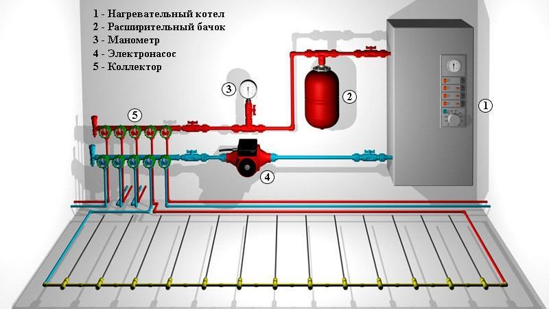 Отопление от электрического котла схема подключения